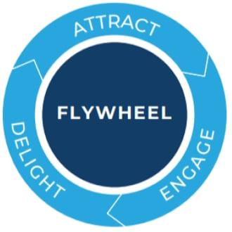 Inbound marketing examples Flywheel