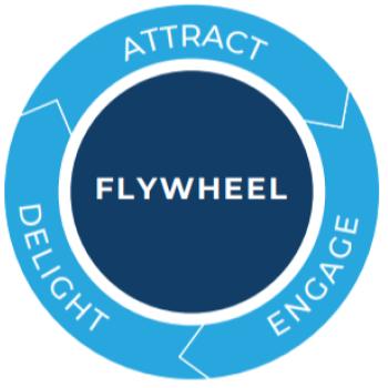 inbound vs outbound marketing Flywheel