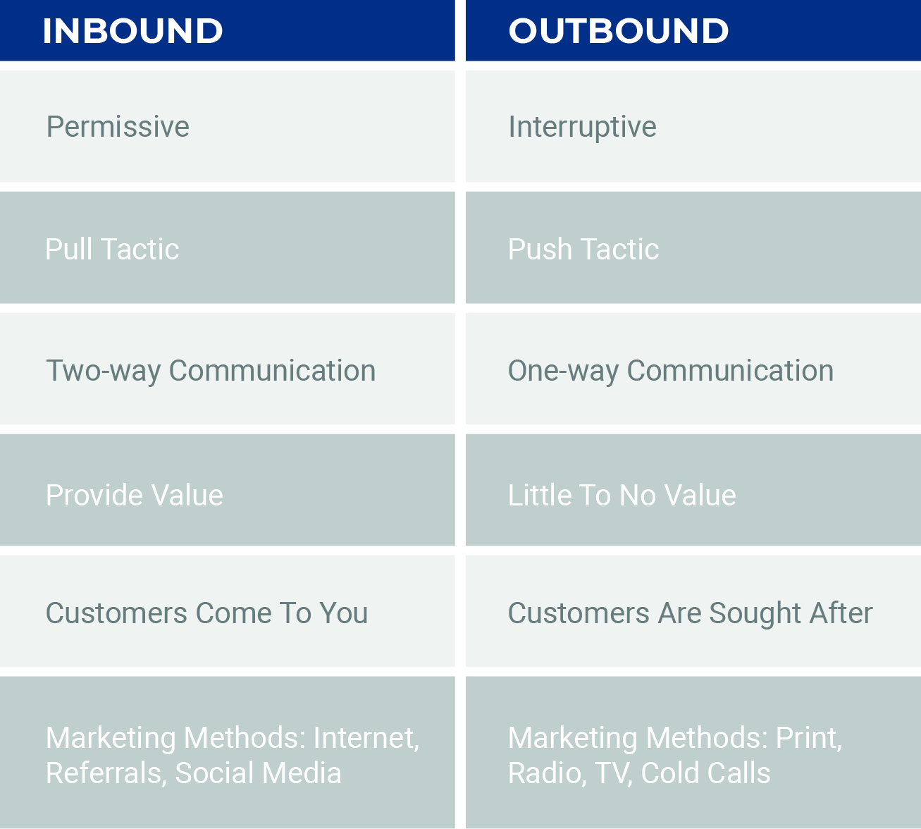 inbound vs outbound marketing table