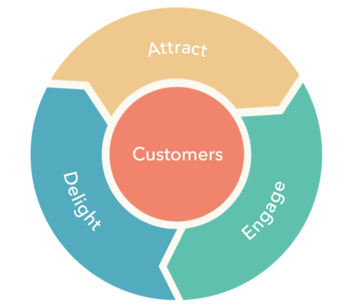 Unique Inbound Marketing Strategy Flywheel
